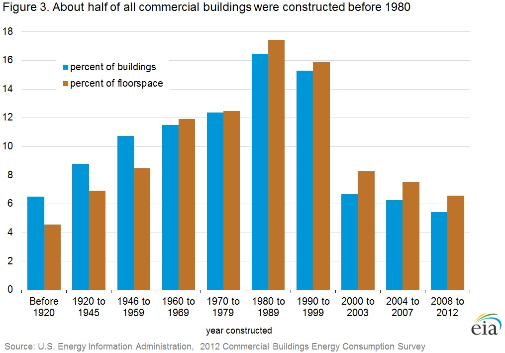 Digital Transformation can have a significant impact on older buildings and building facility systems