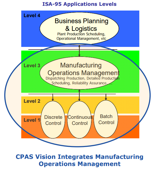 Collaborative Process Automation System (CPAS) Vision