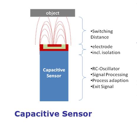 proximity sensor types defined arc advisory groupthese include capacitance proximity sensor
