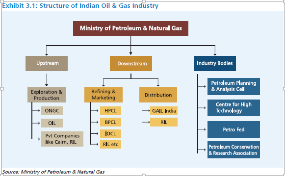 Prices Of Natural Gas In India