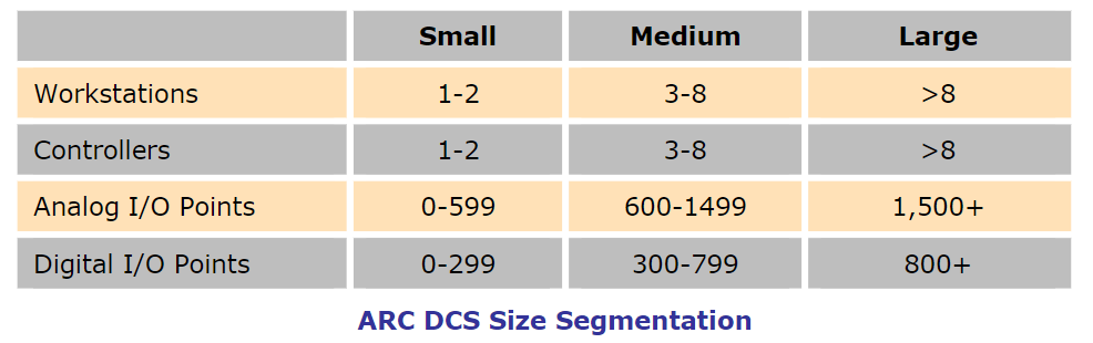 Distributed Control System (DCS) Size Definitions