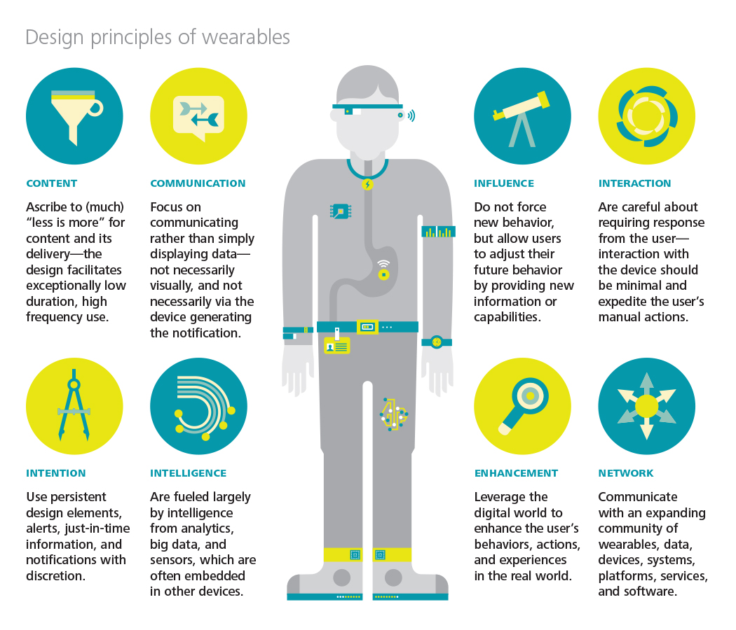 Bp Says Wearable Technologies Offer Huge Potential To Oil