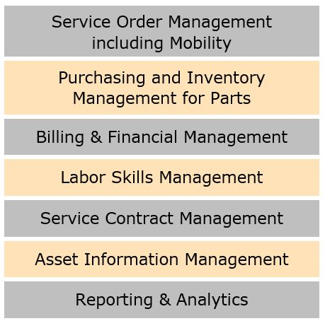 Field Service Management Functions