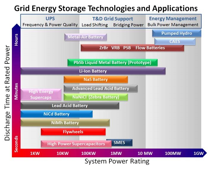 Lithium Batteries Winning the Grid Scale Energy Storage