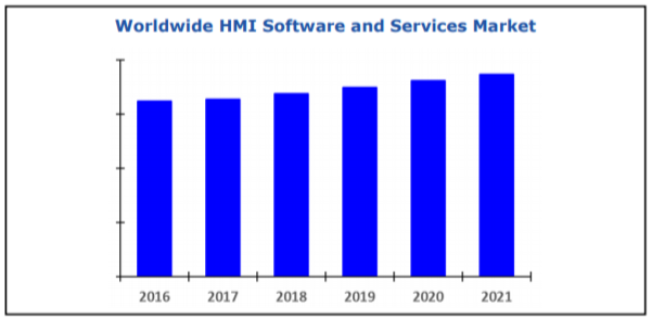 HMI Software and Services.png