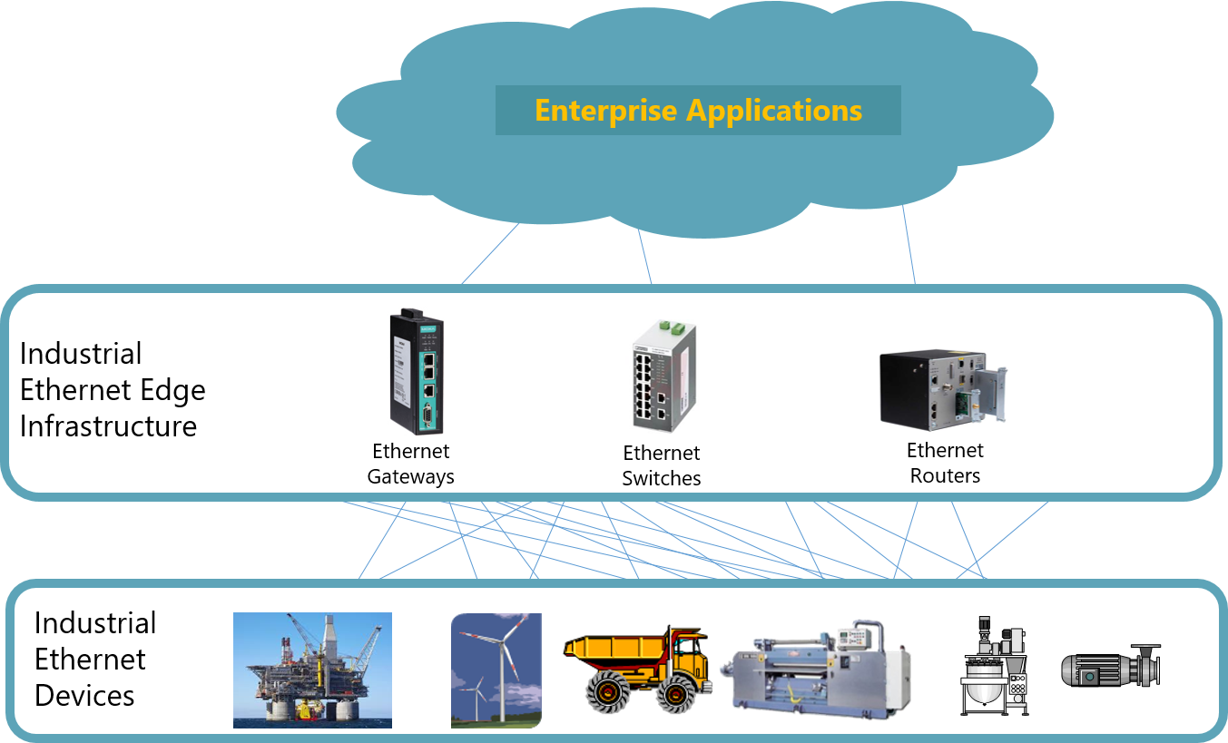 Industrial Ethernet Plays a Role
