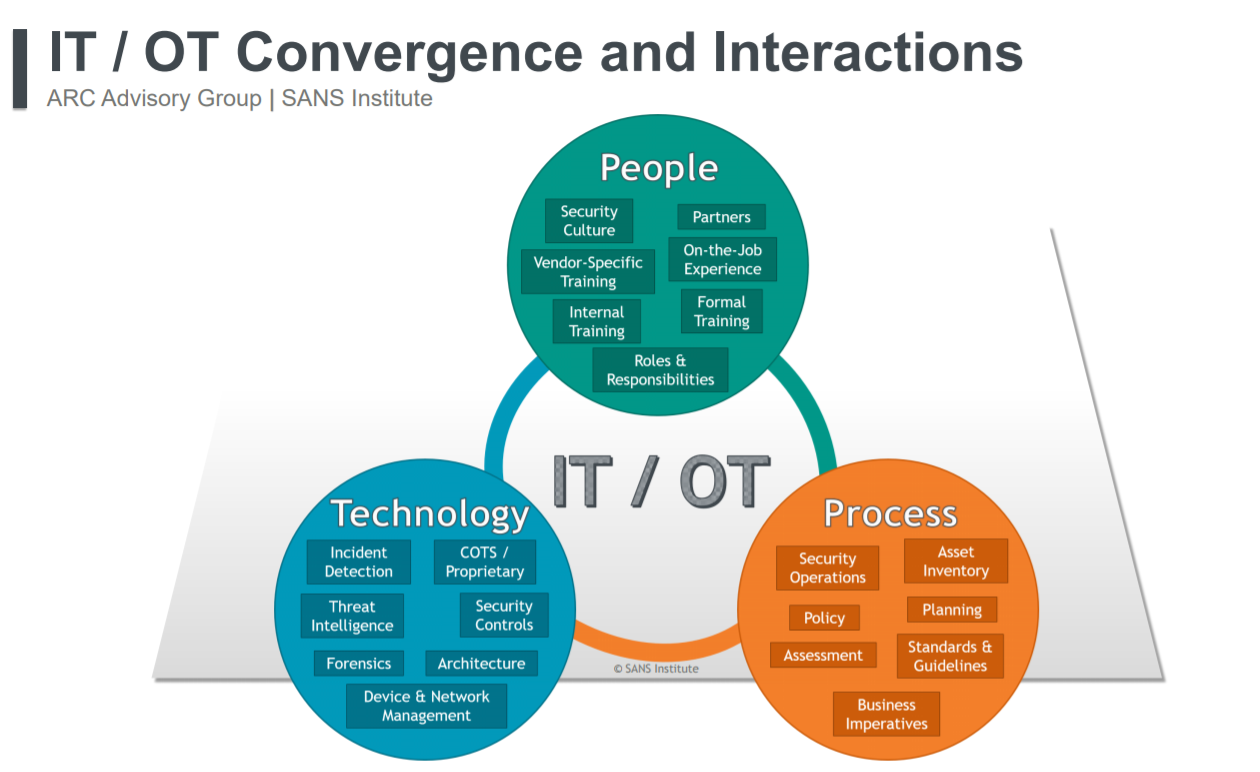IT/OT Convergence Creates Cybersecurity Challenges