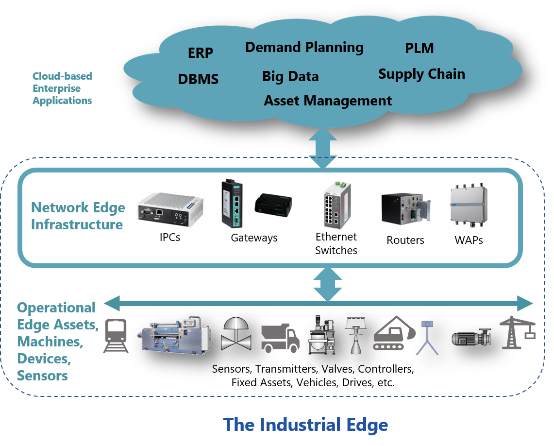 Industrial Edge Key Components