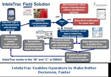 Process Visualization InteleTrac Field Solution