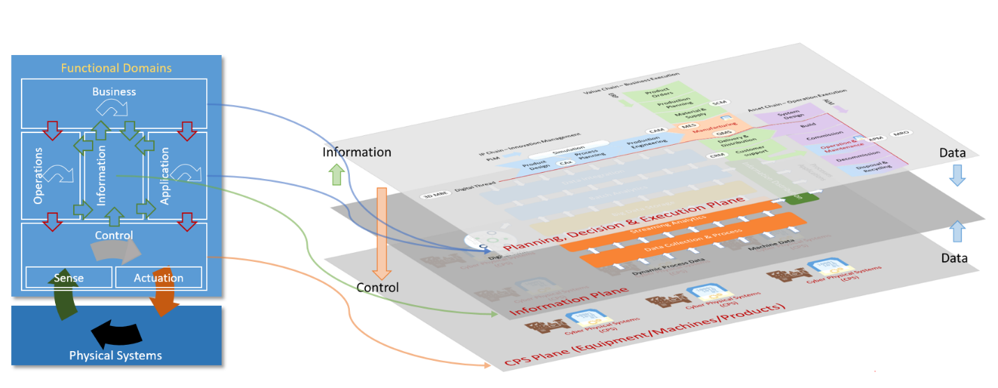 Mapping-of-the-Three-Plane-Architecture-to-the-Functional-Domains-of-the-Industrial-Internet-Reference-Architecture.png