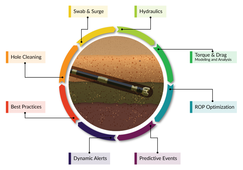 Oilfield Drilling Optimization.png