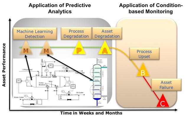 Image result for maintenance predictive analytics