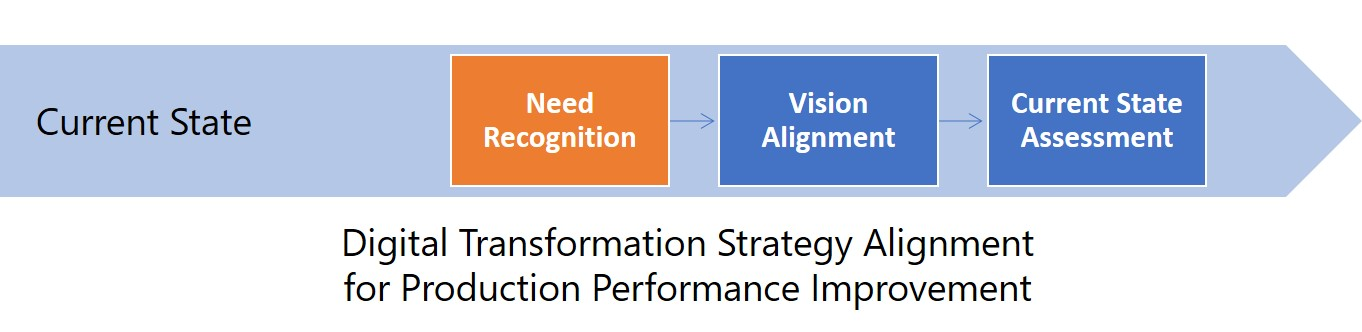 Digital Transformation Strategy Alignment