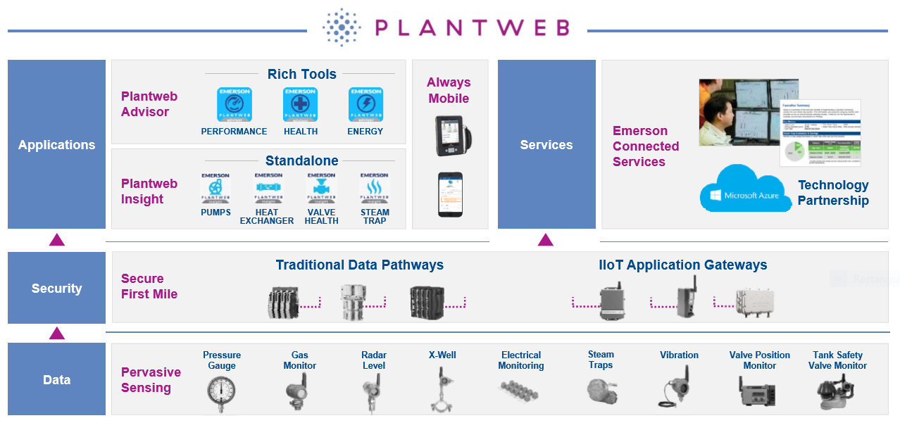 Emerson Launches Plantweb Digital Ecosystem | ARC Advisory Group