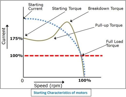 Soft Starters - Redefining Motor Control In Safety and