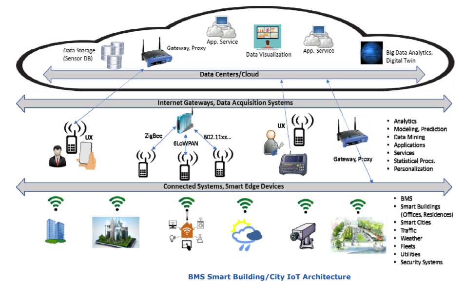Smart City IoT Architecture