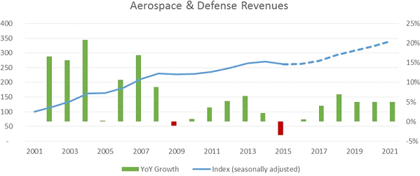 aerospace-defense-revenues-2021.jpg