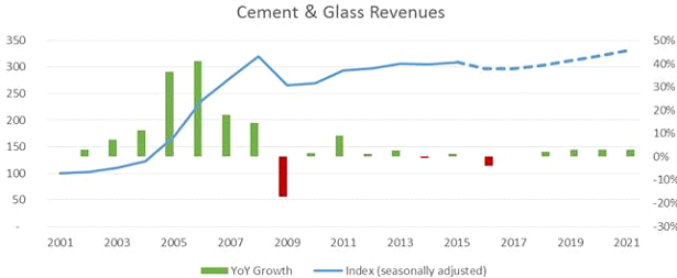 cement-glass-revenues-2021.jpg