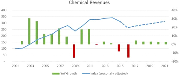 chemical-revenues-2021.jpg