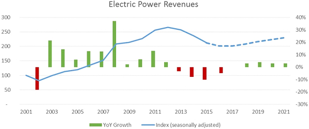 electric-power-revenues-2021.jpg