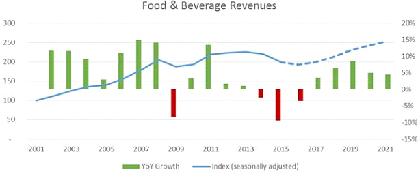 food-beverage-revenues-2021.jpg