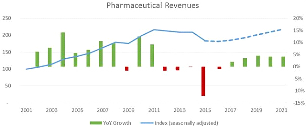 pharmaceutical-revenues-2021.jpg