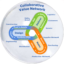 Collaborative-Value-Network-225px.jpg