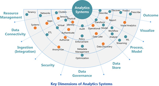analytics-systems-key-dimensions-wtitle.jpg