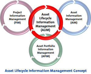 asset-lifecycle-information-management-300pix.jpg