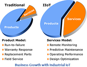 business-growth-with-industrial-iot-300px.jpg