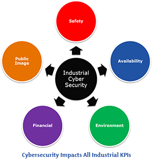 cybersecurity-impacts-industrial-kpis-300px.jpg