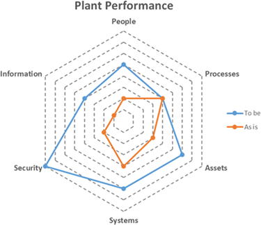 plant-performance-spider-chart