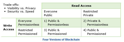 Four Versions of Blockchain