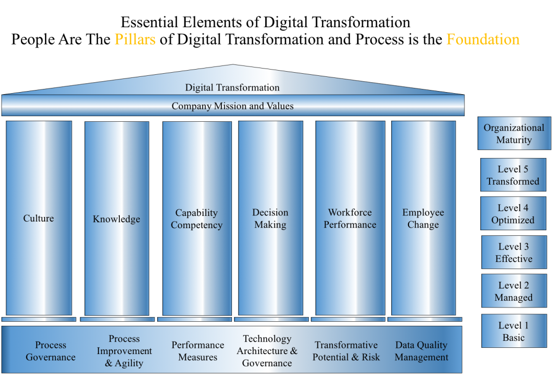 Digital Transformation Maturity Model