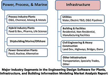 Engineering Design Tools For Plants Infrastructure And Bim Arc Advisory Group