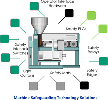 Machine Safeguarding Technology Solutions