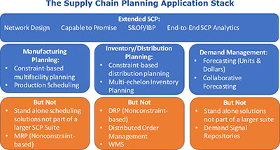 Supply Chain Planning Applications