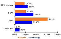 Both Technology and Process Projects Can Drive Robust Cost Reductions