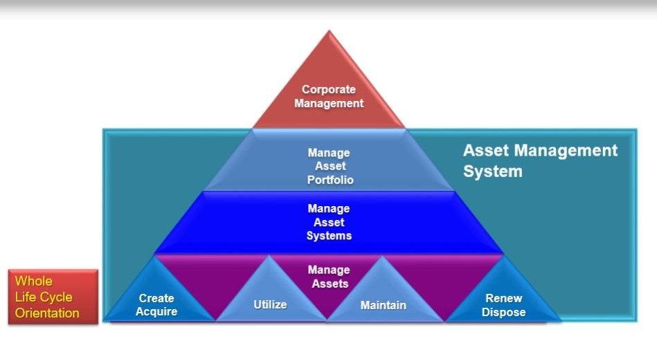 PAS 55 and Asset Integrity Management (AIM)