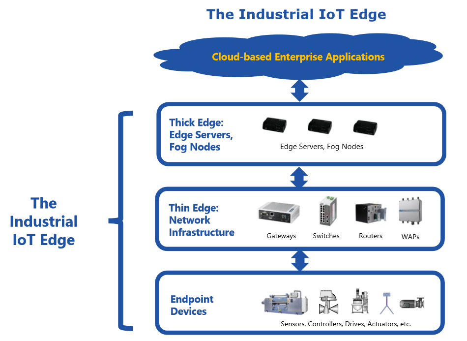 Industrial IoT Edge Software Platforms