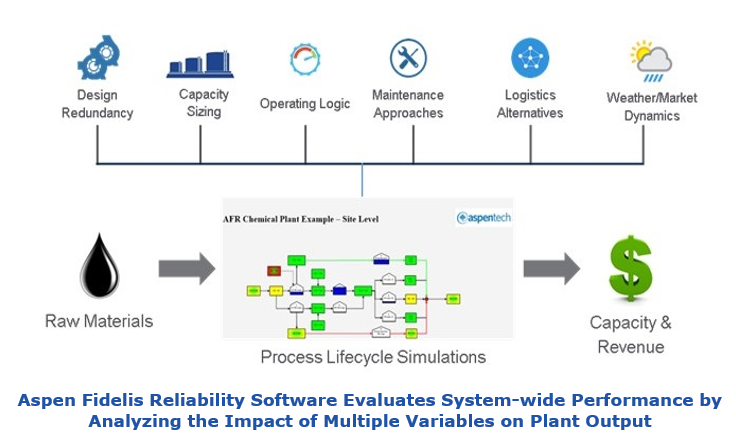 Aspen Fidelis Reliability Software Evaluates System-wide Performance by Analyzing the Impact of Multiple Variables on Plant Output afrs2.PNG
