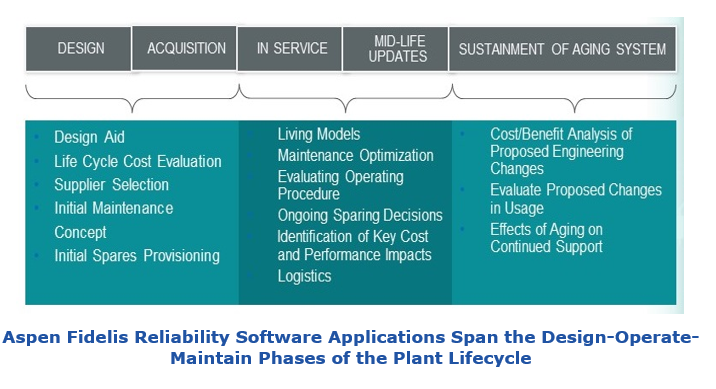 Aspen Fidelis Reliability Software Applications Span the Design-Operate-Maintain Phases of the Plant Lifecycle   afrs4.PNG