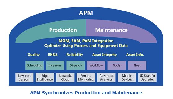 APM Synchronizes Production and Maintenance apmralph.JPG