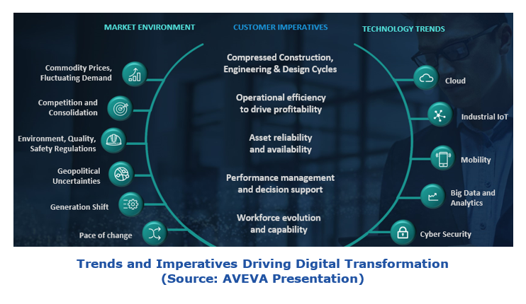 Trends and Imperatives Driving digital transformation  aveaif2.PNG