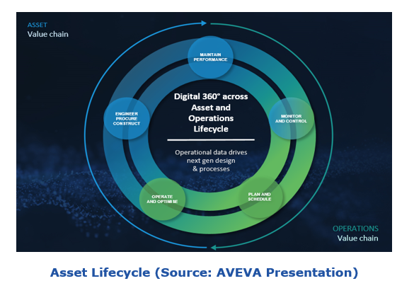 asset lifecycle and digital transformation aveaif6.PNG