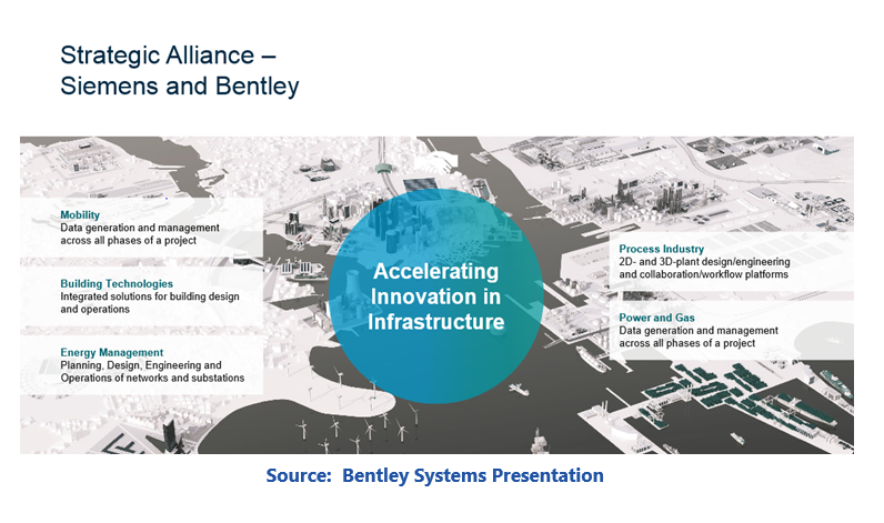 Source: Bentley Systems Presentation for Connected Networks bcnsp4.PNG