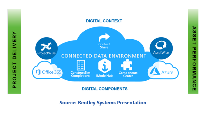 Source: Bentley Systems Presentation for Connected Networks  bcnsp5.PNG