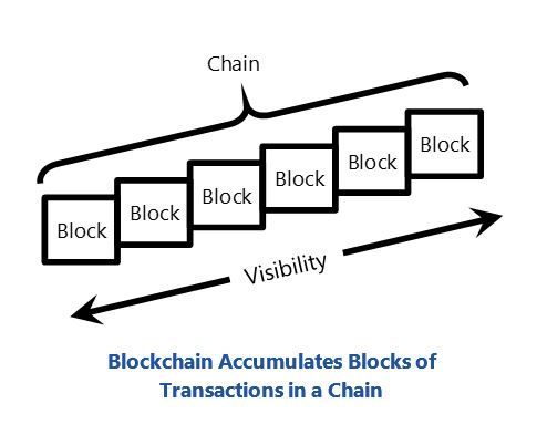 Blockchain Accumulates Blocks of Transactions in a Chain - supply chain track and trace bcrrsc.JPG