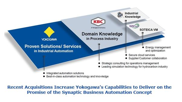 Recent Acquisitions Increase Yokogawa's Capabilities to Deliver on the Promise of the Synaptic Business Automation Concept bgvp5.JPG