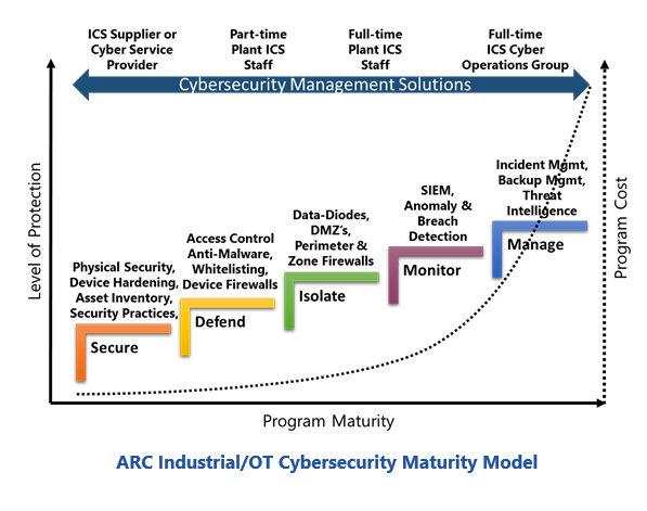 Securing Blended IT, OT, and IoT Systems | ARC Advisory